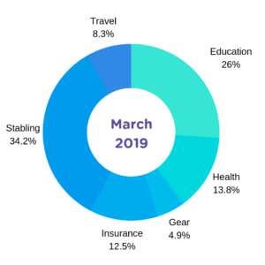 cost-horse-ownership-march