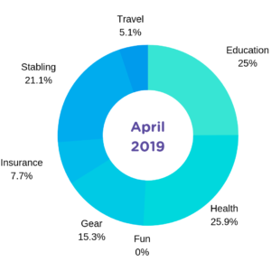 horse-ownership-cost-april