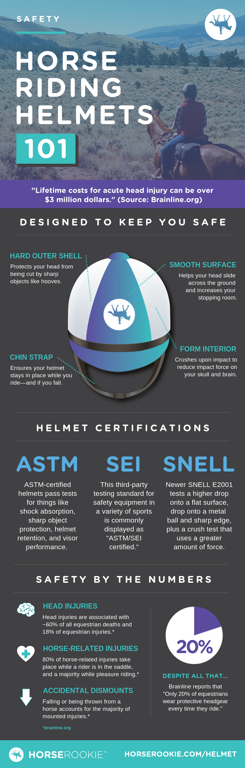 Horse Riding Helmets 101 Infographic