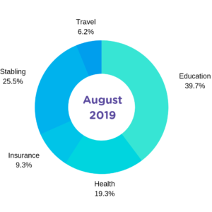 Aug 2019 Horse Cost Report