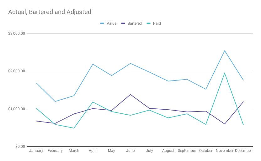 2019 barter vs adjusted