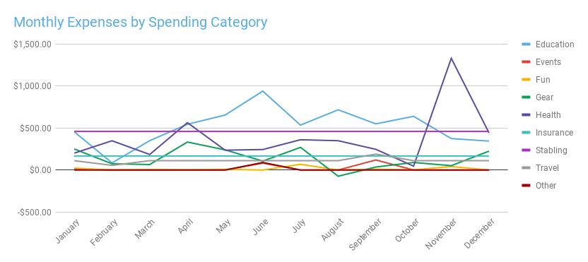 2019 spending categories