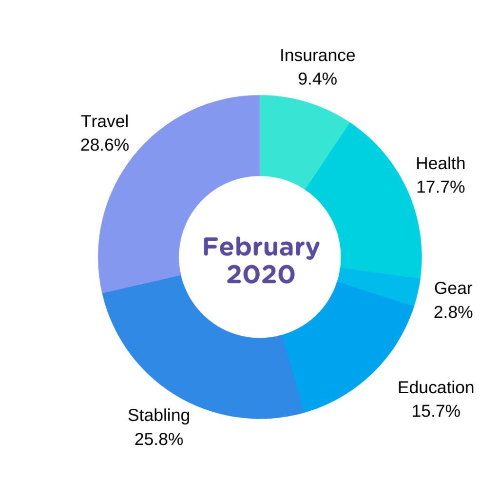 feb 2020 horse expense report