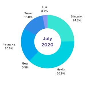 july spending