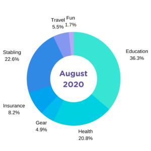 august 2020 horse spending