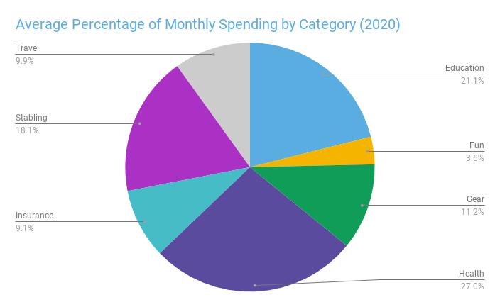 spending percentages