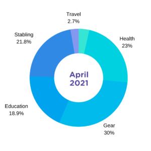 april 2021 expenses