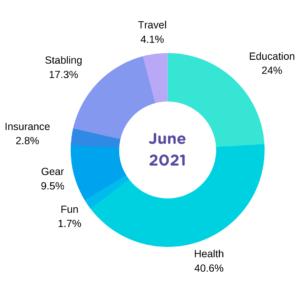 june 2021 breakdown