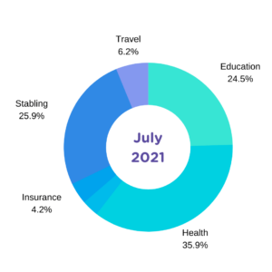 july expense report