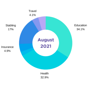 august 2021 expense report